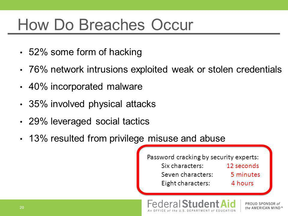 How Do Breaches Occur 52% some form of hacking