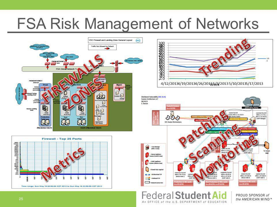 FSA Risk Management of Networks