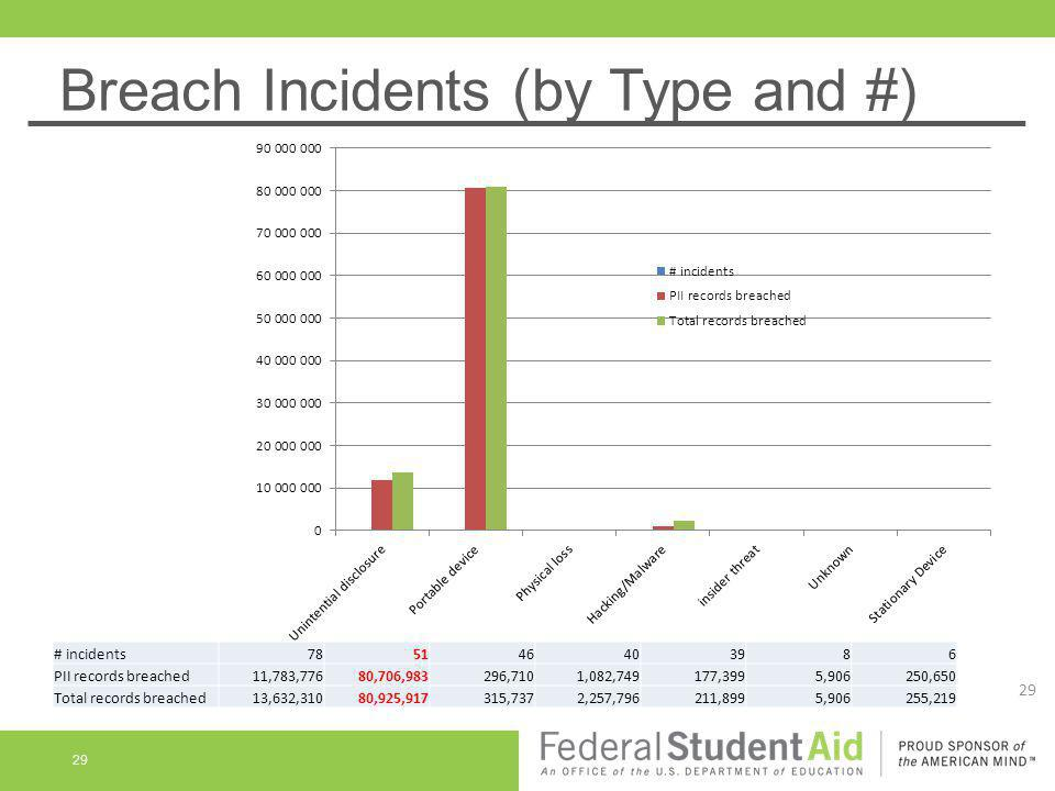 Breach Incidents (by Type and #)