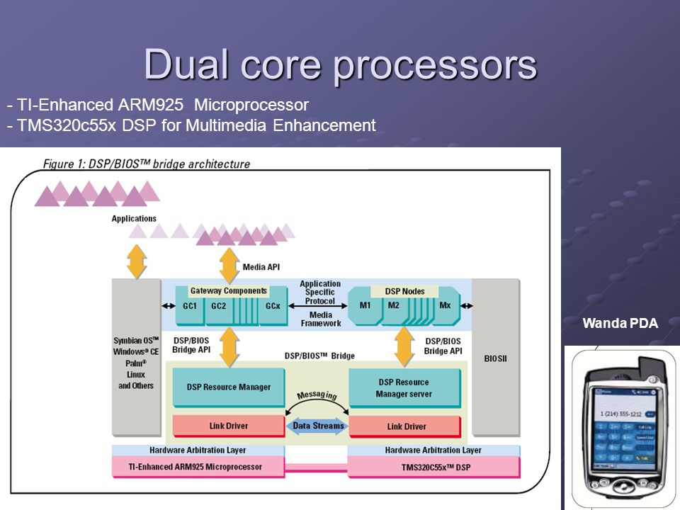 Dual core processors - TI-Enhanced ARM925 Microprocessor