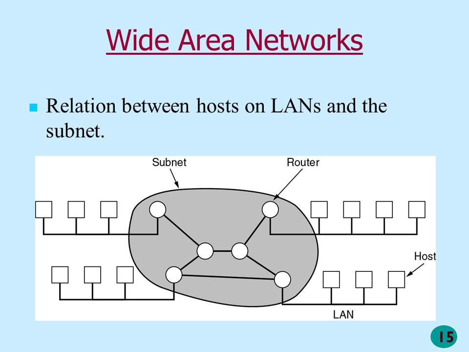 Wide Area Networks Relation between hosts on LANs and the subnet.