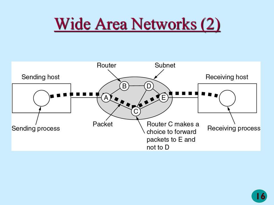 Wide Area Networks (2) A stream of packets from sender to receiver.