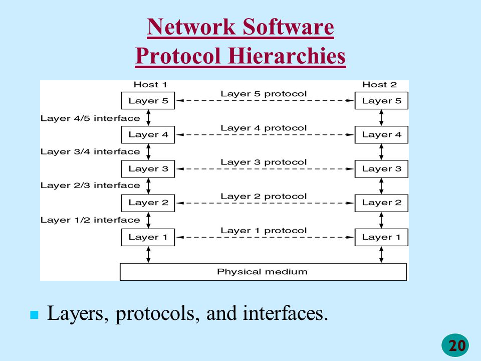 Network Software Protocol Hierarchies