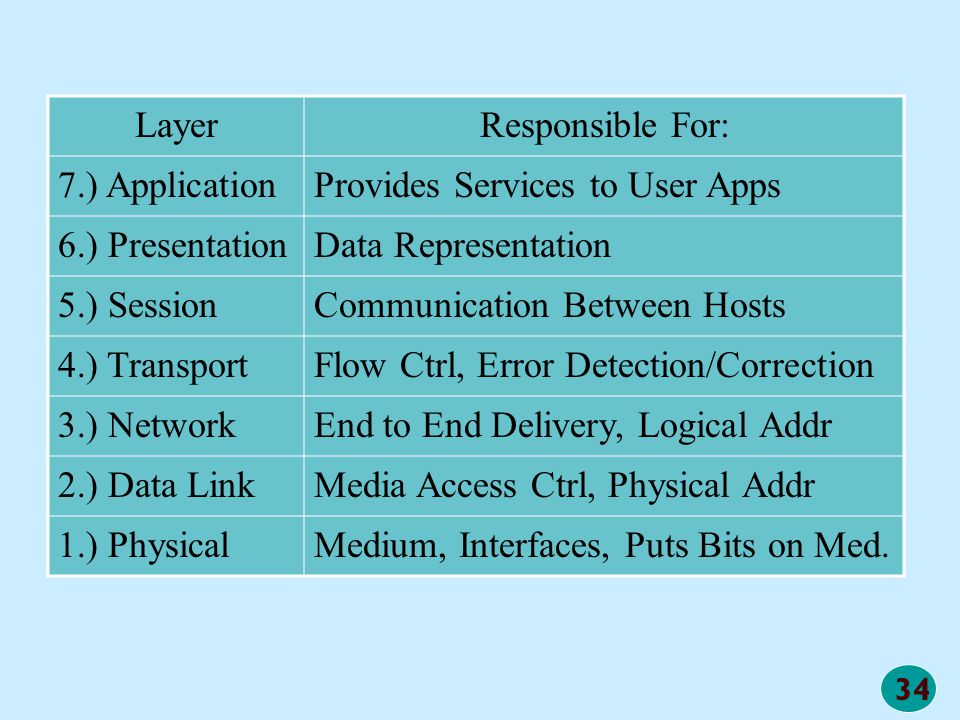 Layer Responsible For: 7.) Application. Provides Services to User Apps. 6.) Presentation. Data Representation.
