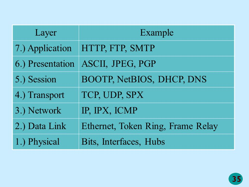 Layer Example. 7.) Application. HTTP, FTP, SMTP. 6.) Presentation. ASCII, JPEG, PGP. 5.) Session.