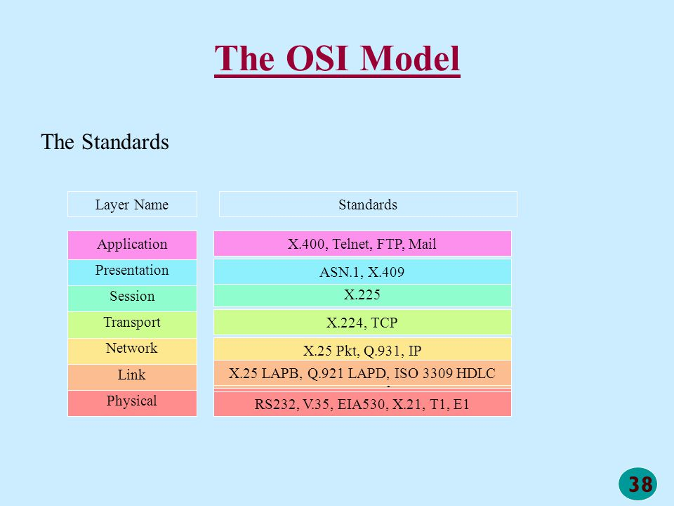 The OSI Model The Standards Layer Name Standards Physical Link Network