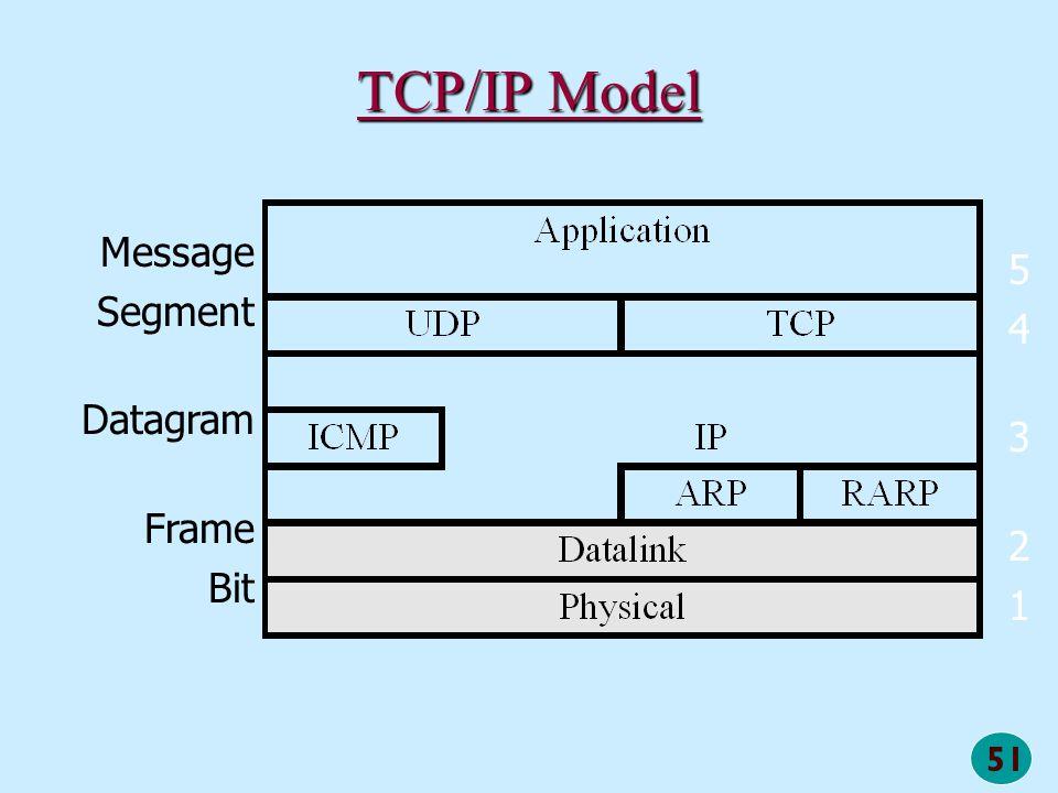 TCP/IP Model Message Segment Datagram Frame Bit 5 4 3 2 1