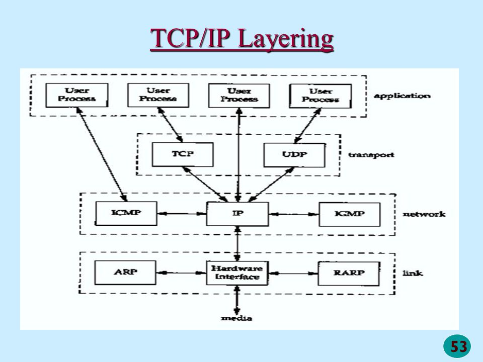 TCP/IP Layering