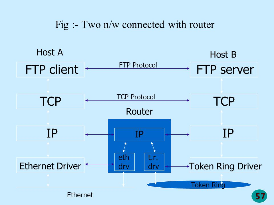 Fig :- Two n/w connected with router