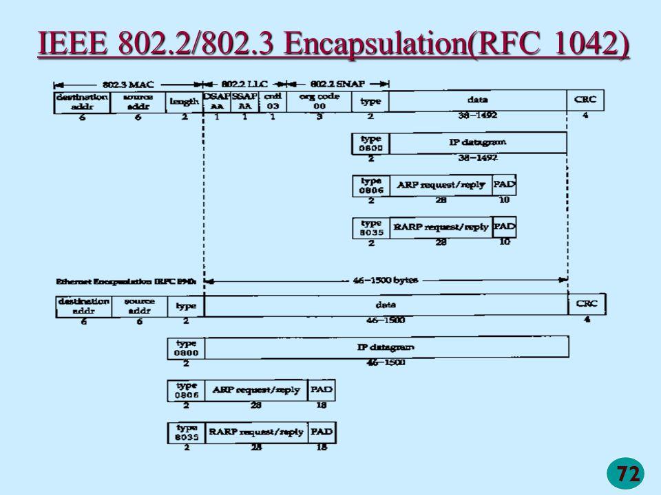 IEEE 802.2/802.3 Encapsulation(RFC 1042)