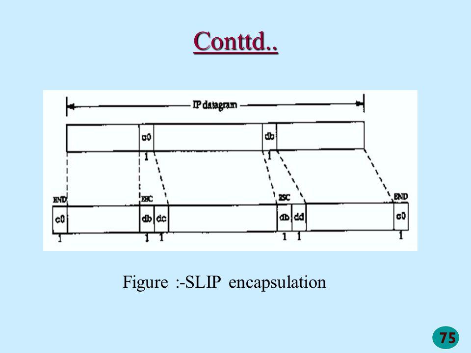 Conttd.. Figure :-SLIP encapsulation