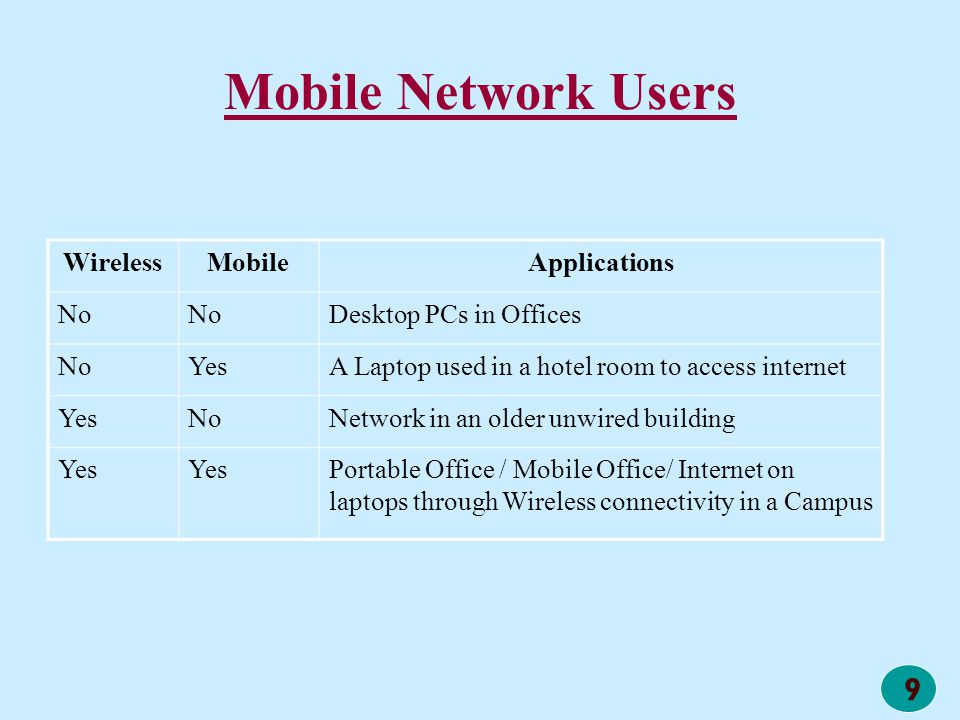 Mobile Network Users Wireless Mobile Applications No