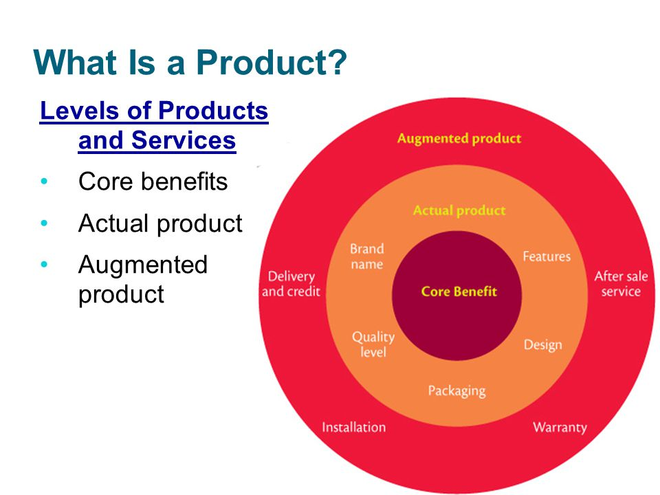 What Is a Product Levels of Products and Services Core benefits