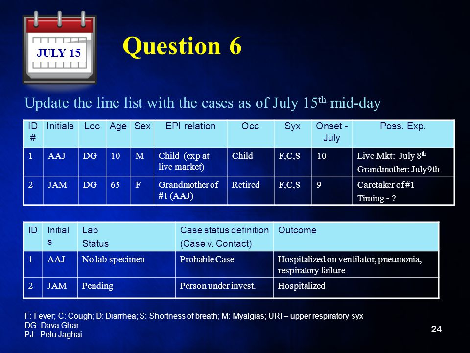 Question 6 Update the line list with the cases as of July 15th mid-day