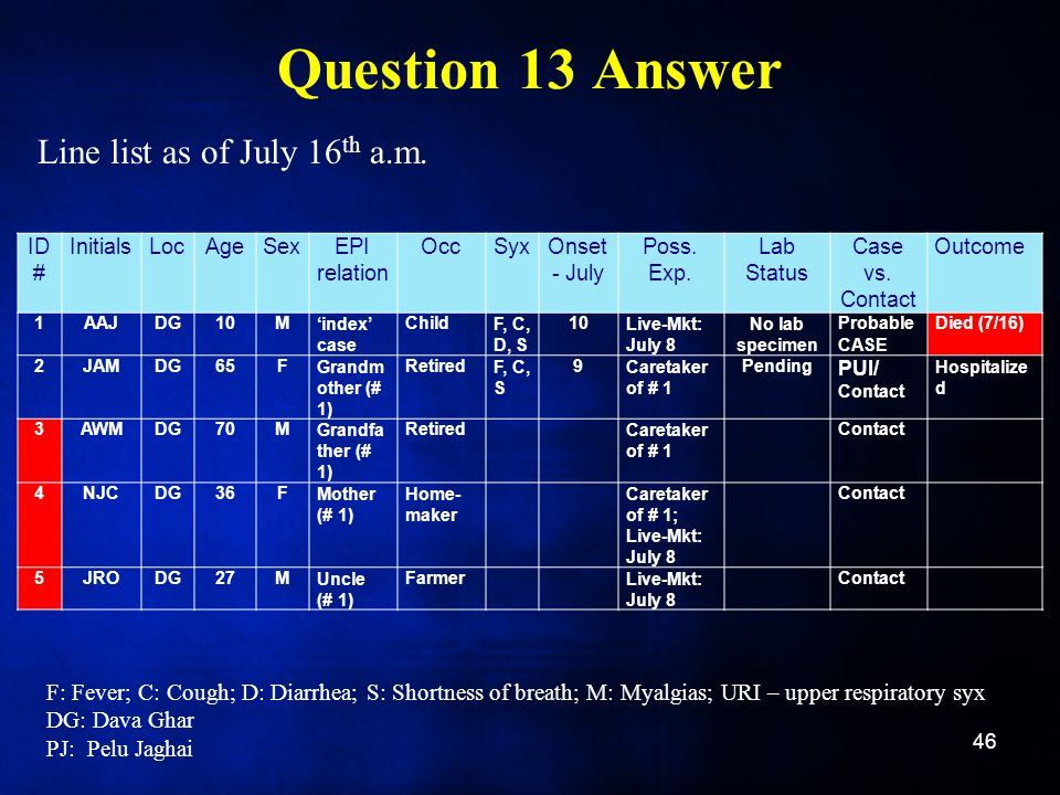 Question 13 Answer Line list as of July 16th a.m.
