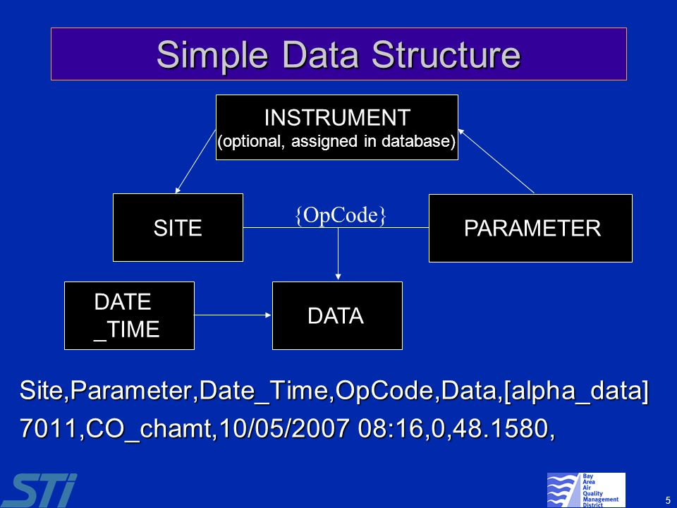 Simple Data Structure INSTRUMENT. (optional, assigned in database) {OpCode} SITE. PARAMETER. DATE_TIME.