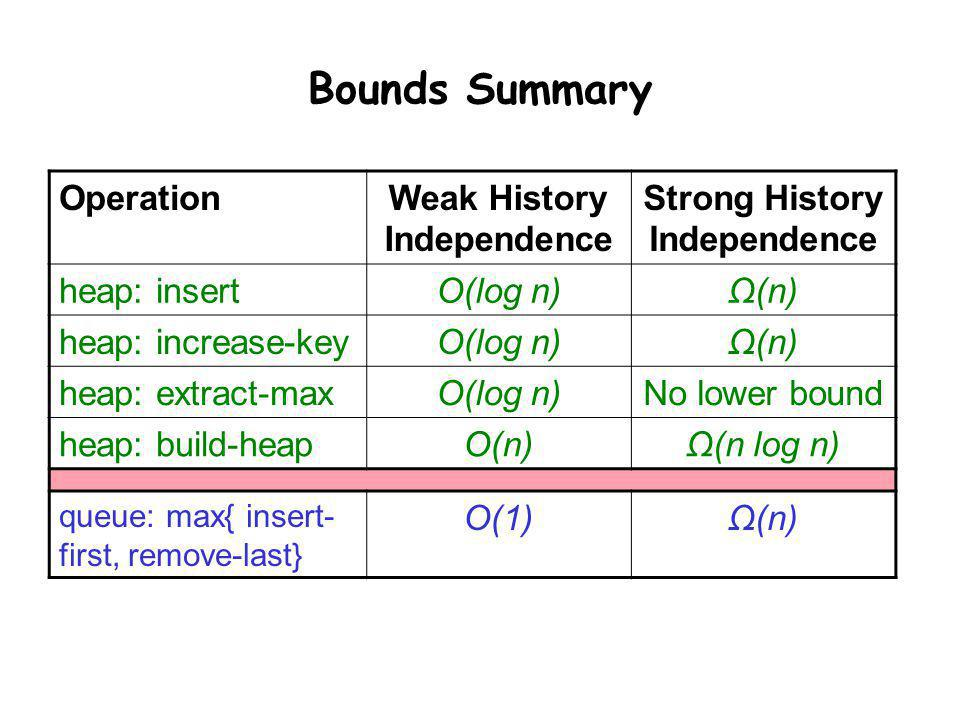 Weak History Independence Strong History Independence