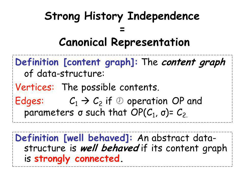Strong History Independence = Canonical Representation