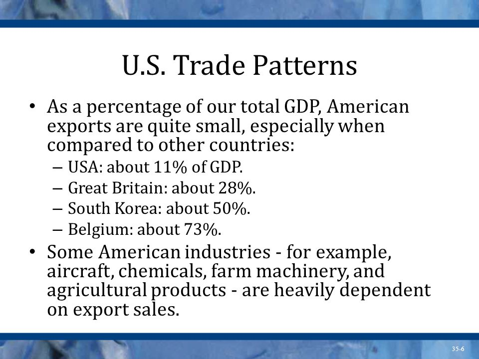 U.S. Trade Patterns As a percentage of our total GDP, American exports are quite small, especially when compared to other countries:
