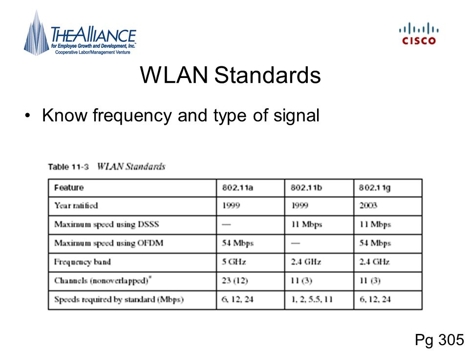 WLAN Standards Know frequency and type of signal Pg 305