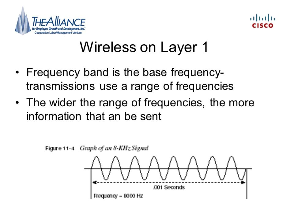 Wireless on Layer 1 Frequency band is the base frequency-transmissions use a range of frequencies.