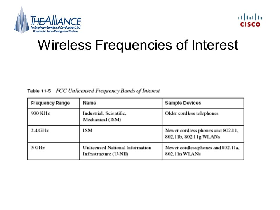 Wireless Frequencies of Interest