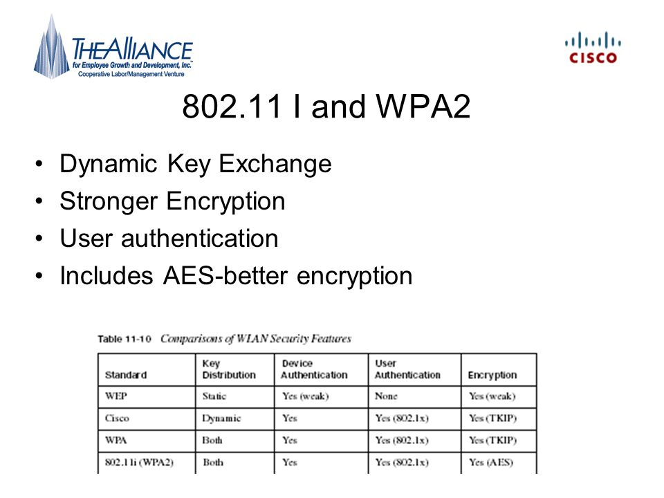 802.11 I and WPA2 Dynamic Key Exchange Stronger Encryption