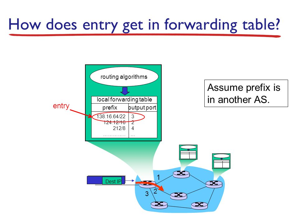 How does entry get in forwarding table