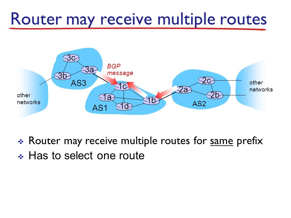 Router may receive multiple routes