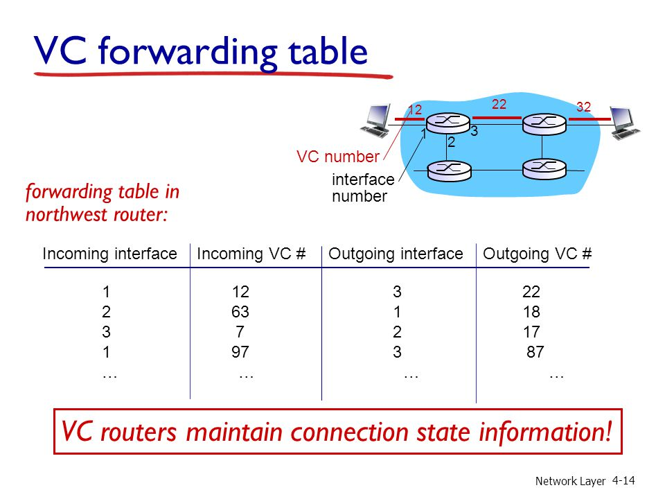 VC forwarding table VC routers maintain connection state information!