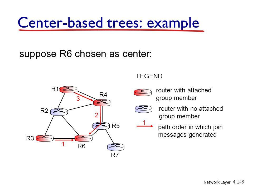 Center-based trees: example