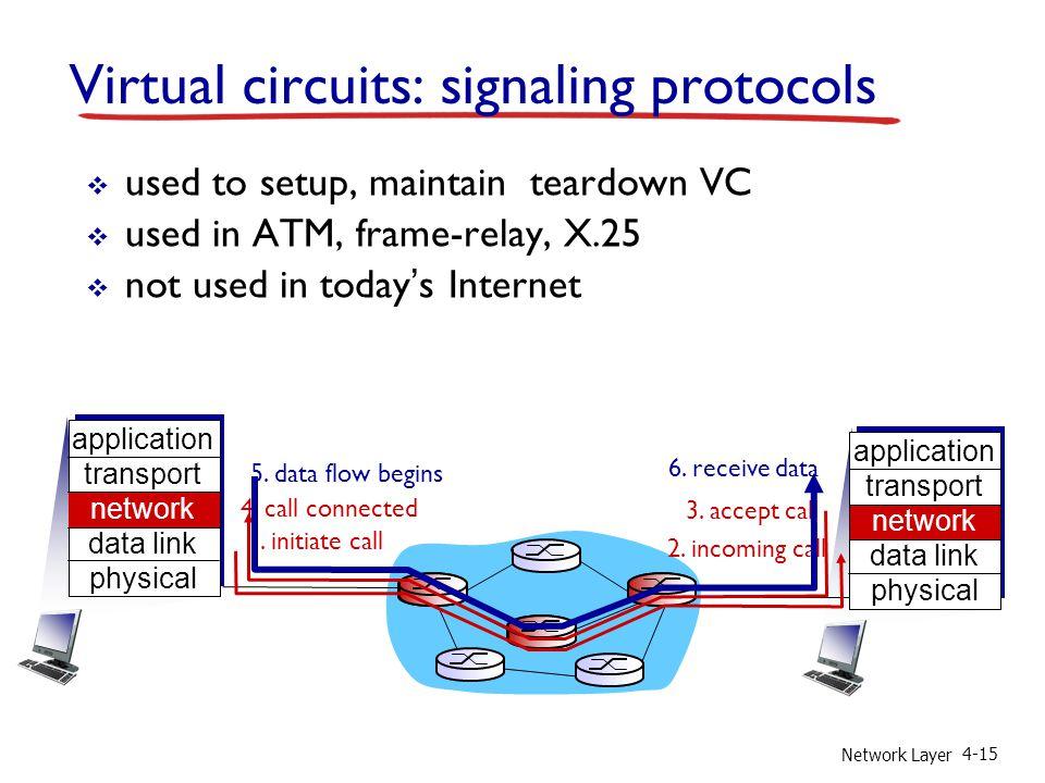 Virtual circuits: signaling protocols
