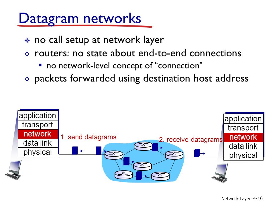 Datagram networks no call setup at network layer