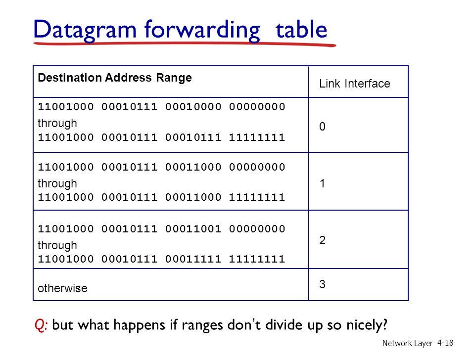 Datagram forwarding table