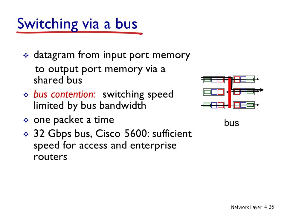 Switching via a bus datagram from input port memory