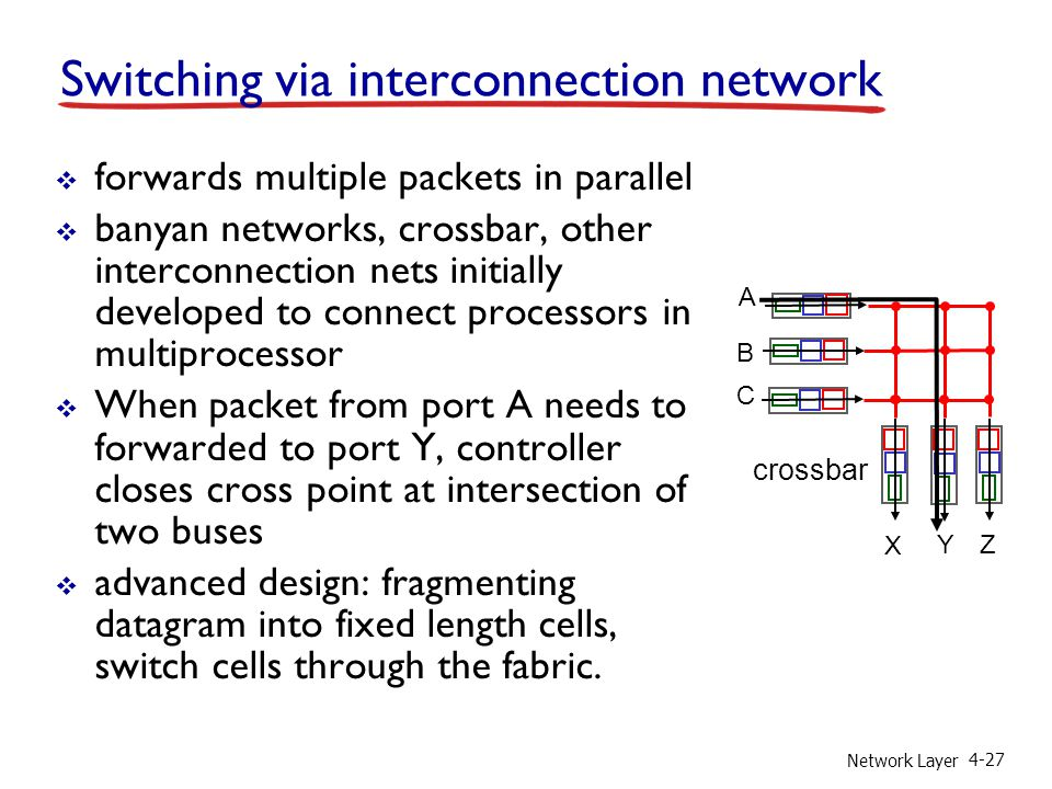 Switching via interconnection network