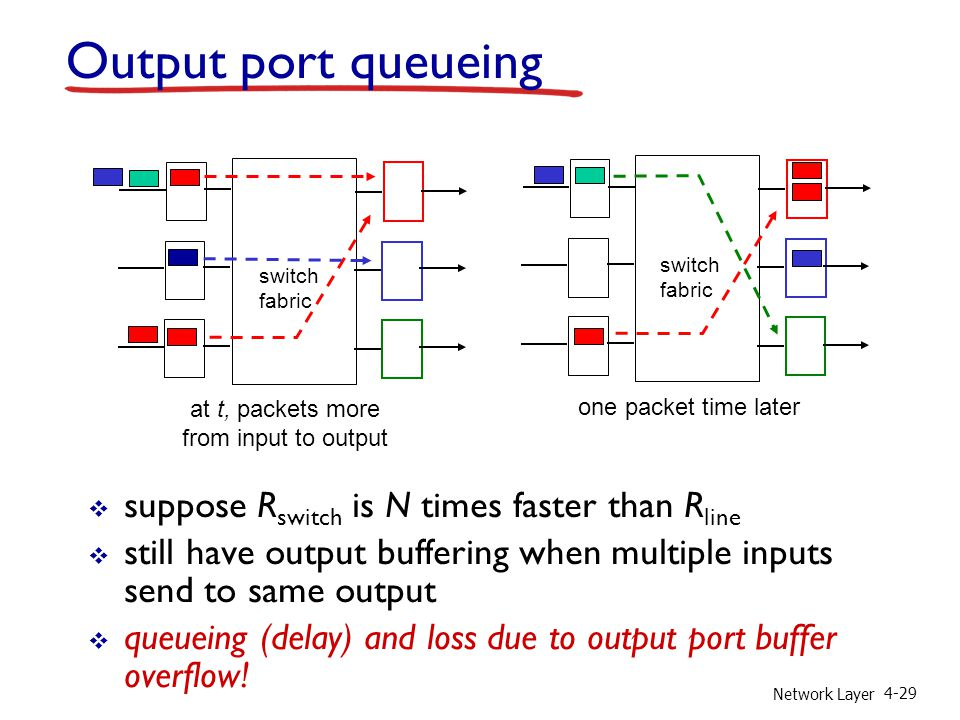 Output port queueing suppose Rswitch is N times faster than Rline