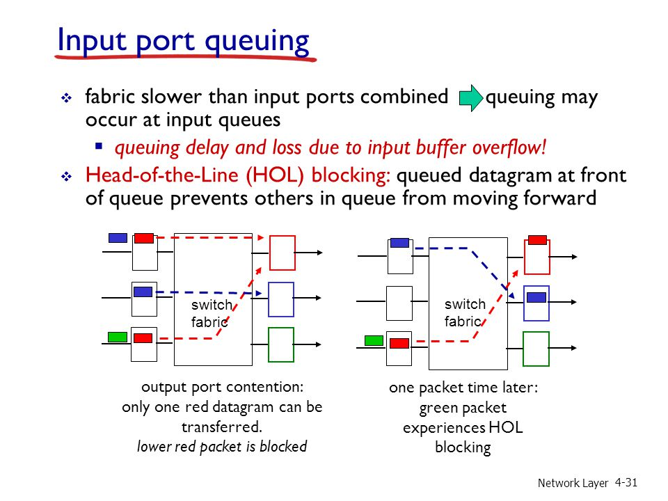 Input port queuing fabric slower than input ports combined queuing may occur at input queues.