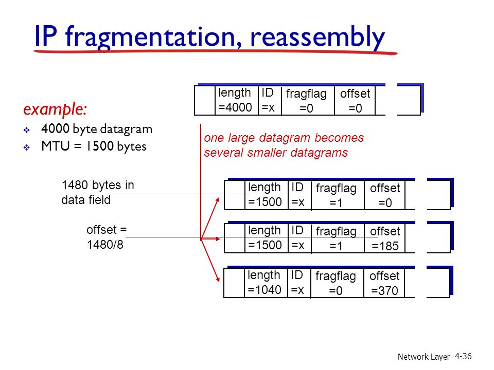 IP fragmentation, reassembly