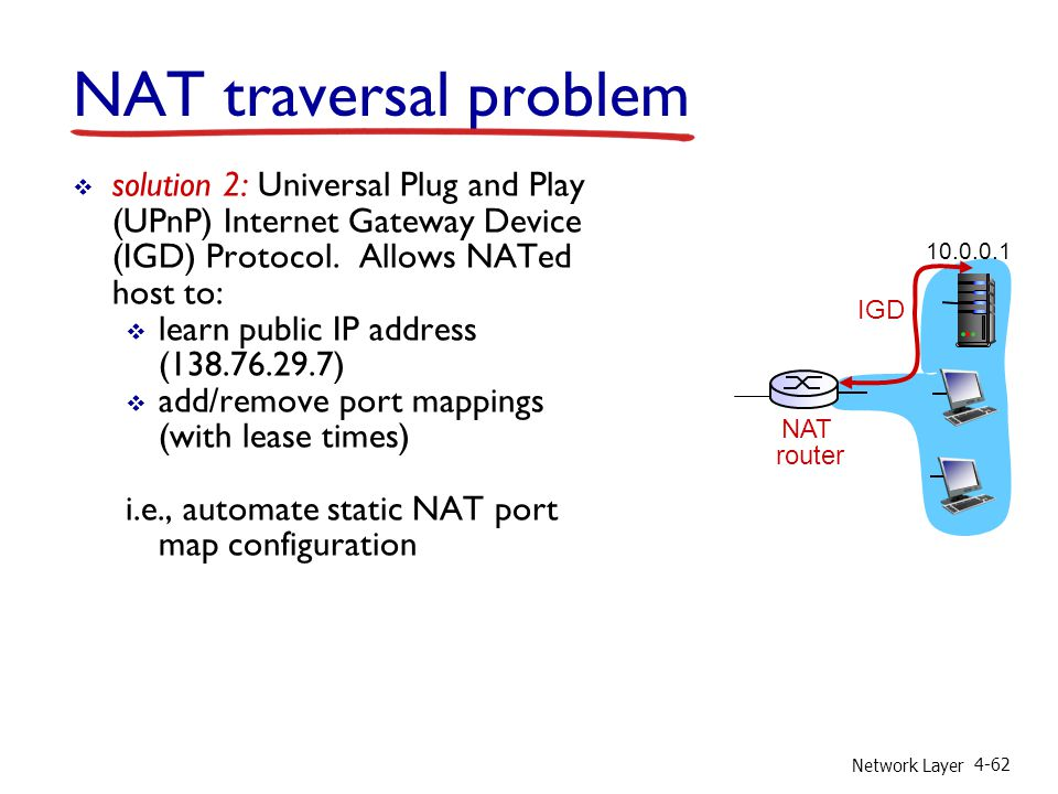 NAT traversal problem solution 2: Universal Plug and Play (UPnP) Internet Gateway Device (IGD) Protocol. Allows NATed host to:
