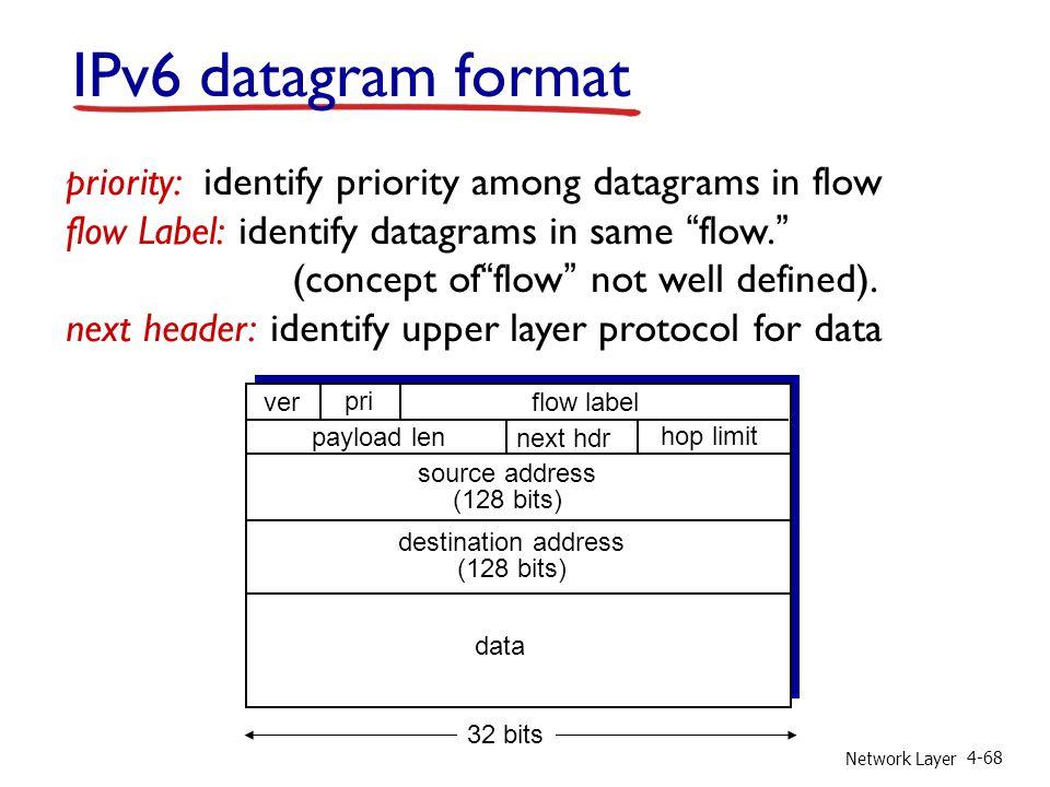 IPv6 datagram format priority: identify priority among datagrams in flow. flow Label: identify datagrams in same flow.