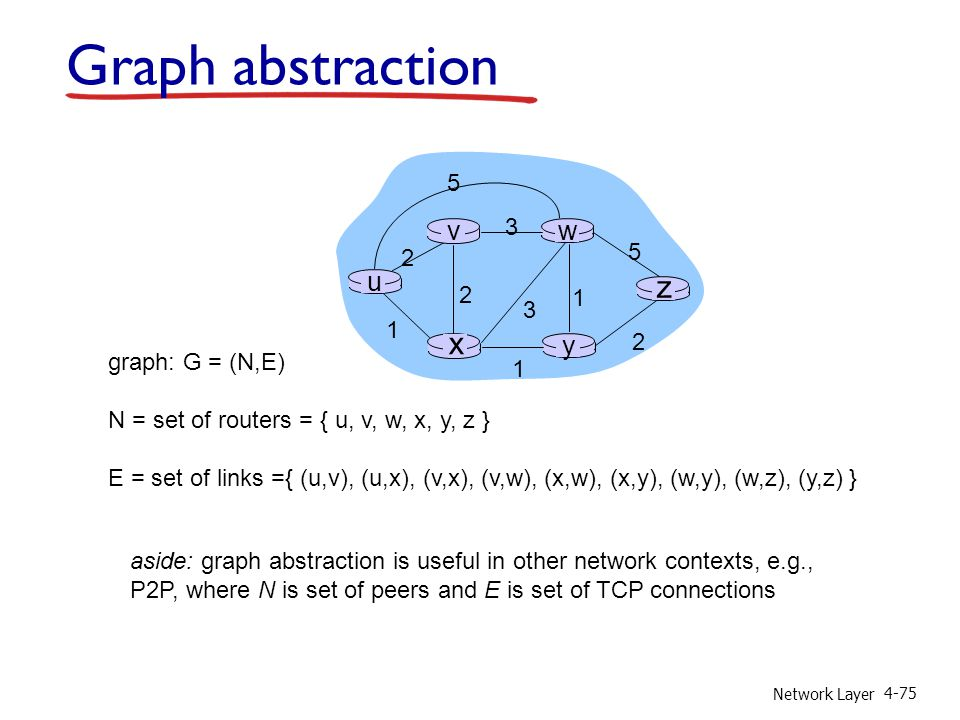 Graph abstraction z x u y w v 5 2 3 1 graph: G = (N,E)