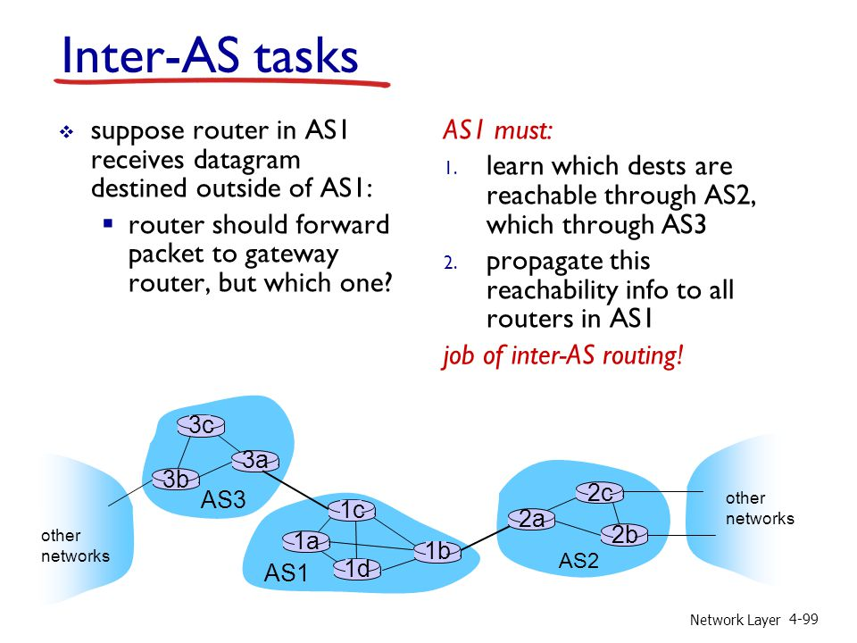 Inter-AS tasks suppose router in AS1 receives datagram destined outside of AS1: router should forward packet to gateway router, but which one