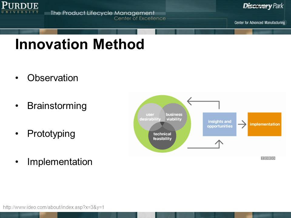 Innovation Method Observation Brainstorming Prototyping Implementation