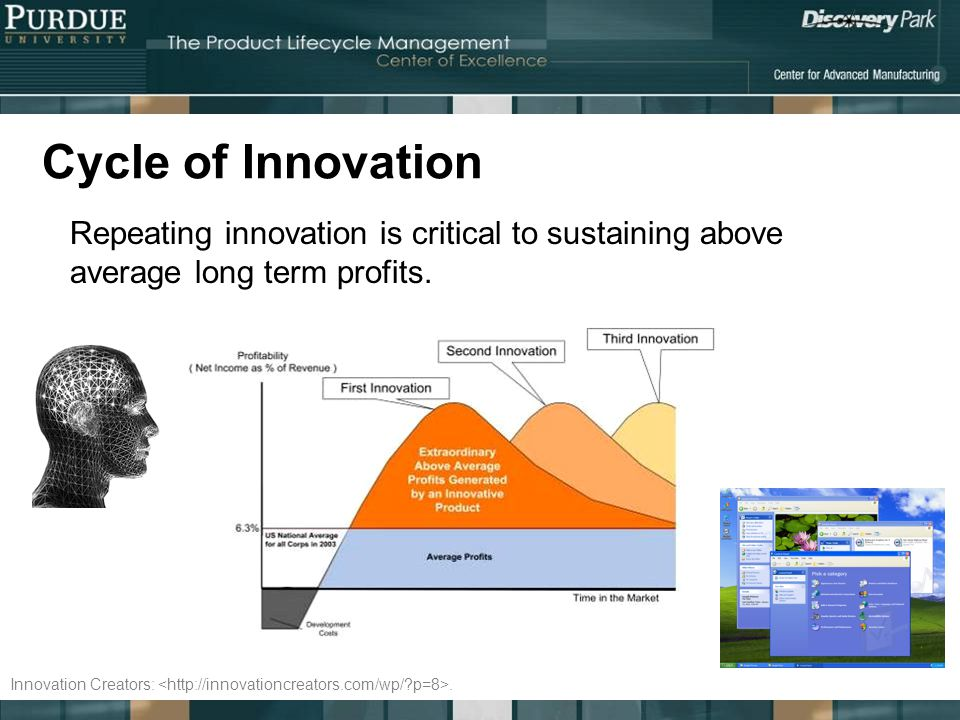 Cycle of Innovation Repeating innovation is critical to sustaining above average long term profits.