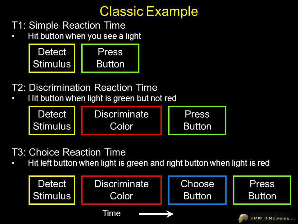 Classic Example T1: Simple Reaction Time Detect Stimulus Press Button