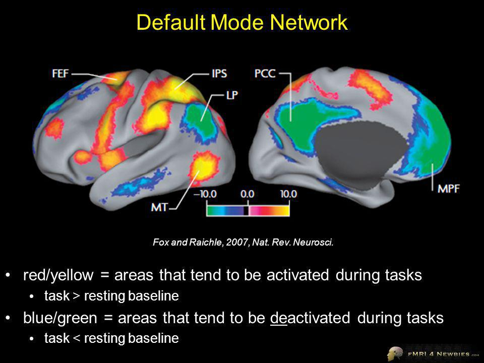 Default Mode Network Fox and Raichle, 2007, Nat. Rev. Neurosci. red/yellow = areas that tend to be activated during tasks.