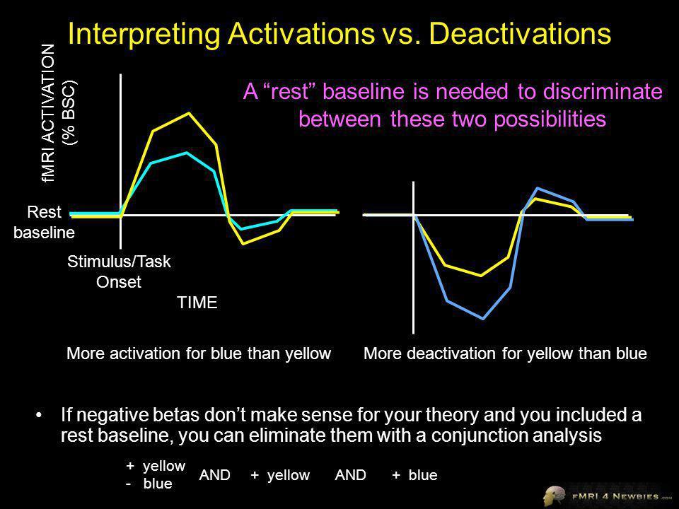 Interpreting Activations vs. Deactivations