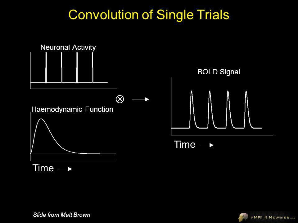 Convolution of Single Trials