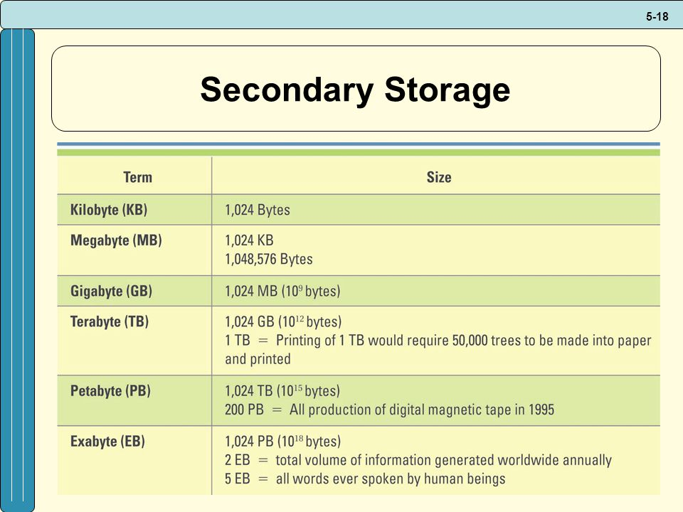 Secondary Storage CLASSROOM EXERCISE HARD DRIVE TIME LINE